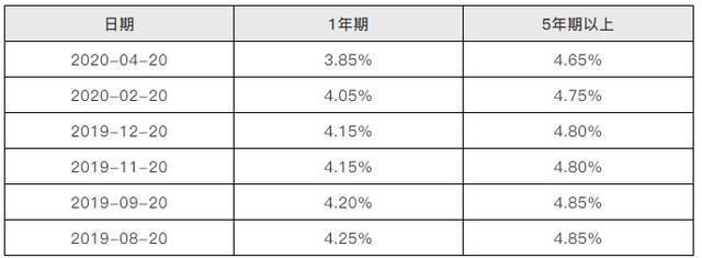 LPR还是固定利率:经济学我不懂,韭菜当多了经验还是有的!的配图