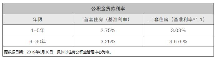LPR还是固定利率:经济学我不懂,韭菜当多了,经验还是有的!